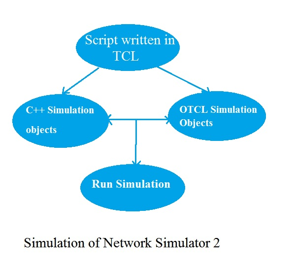 ./Network simulator 2 projects2.jpg