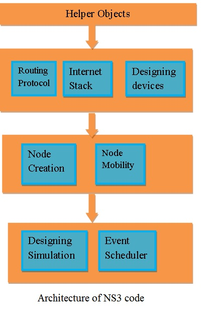 NS3 code | NS 3 simulation projects|NS3 LTE Projects|Code